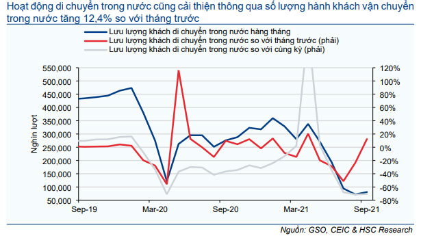 Biểu đồ 20: Lưu lượng khách di chuyển trong nước hàng tháng