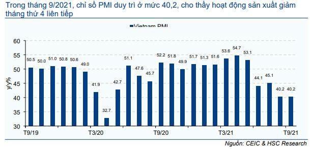 Biểu đồ 4: Chỉ số PMI ngành sản xuất