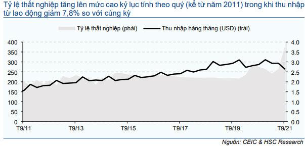Biểu đồ 5: Tỷ lệ thất nghiệp của Việt Nam