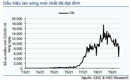Biểu đồ 6: Số ca nhiễm mới COVID-19 hàng ngày tại Việt Nam
