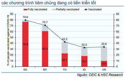 Biểu đồ 7: Tỷ lệ tiêm chủng trong khu vực ASEAN tính đến cuối T9/2021