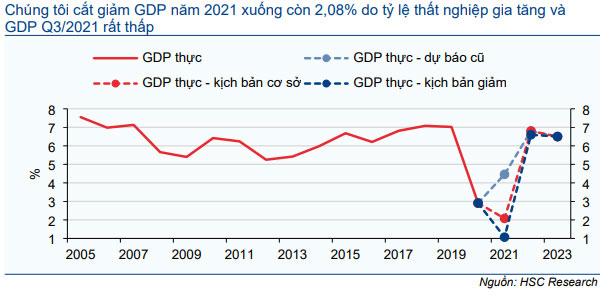 Biểu đồ 8: Các kịch bản GDP trong giai đoạn 2021-2023