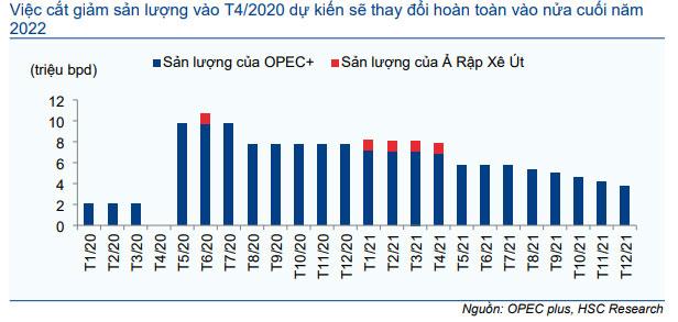 Biểu đồ 2: OPEC+ điều chỉnh sản lượng, 2020-2021