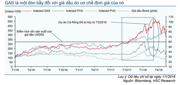 Biểu đồ 3: Chỉ số giá cổ phiếu GAS, PVS, PVD và giá dầu Brent, 2016A-2018A